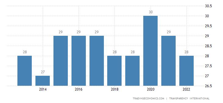 Russia Corruption Index