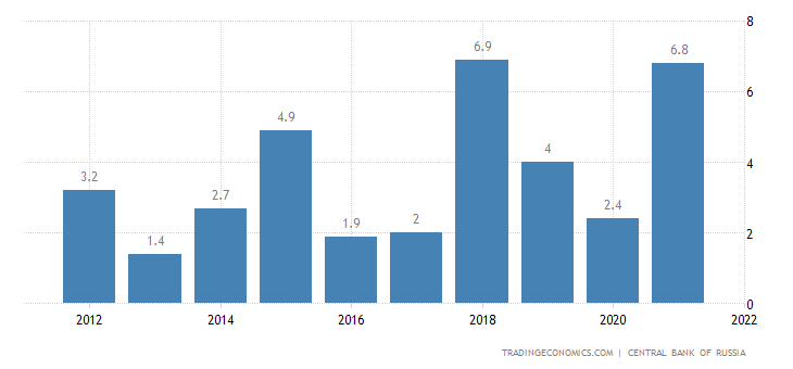 Russia Current Account to GDP