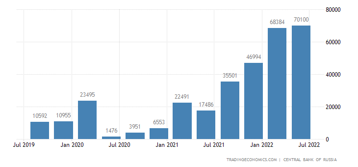 Russia Current Account
