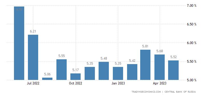 Deposit Interest Rate in Russia