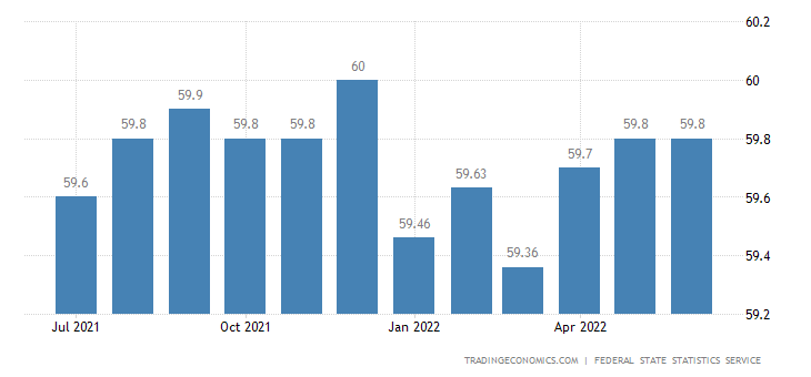 Russia Employment Rate