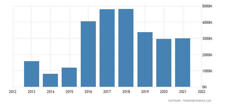 russia exports algeria