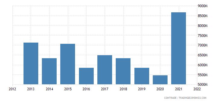 russia exports aluminum