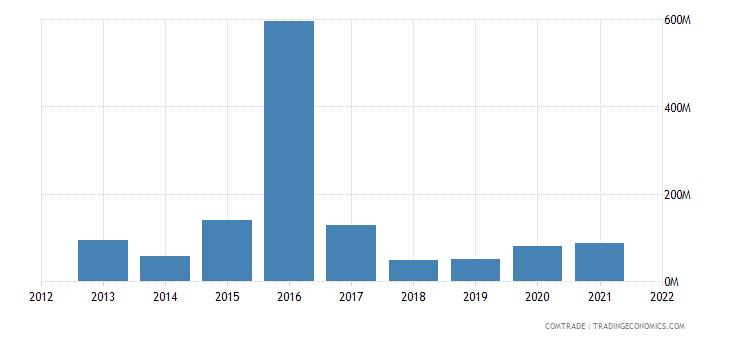 russia exports angola