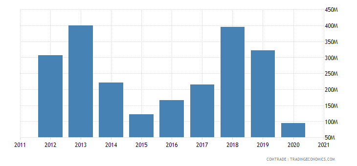 russia exports argentina