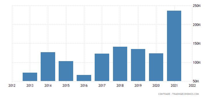 russia exports australia