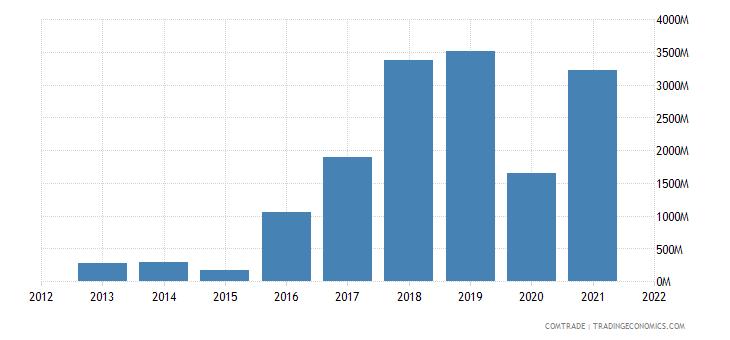 russia exports austria