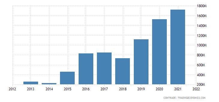 russia exports bangladesh