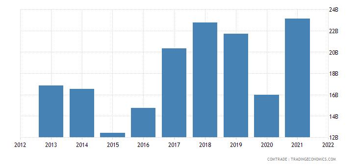 russia exports belarus