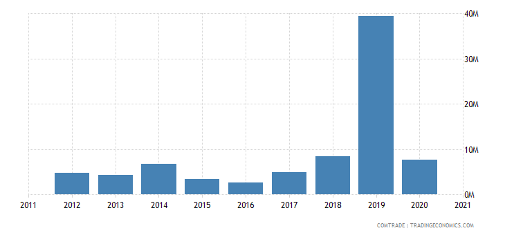 russia exports bolivia