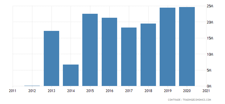 russia exports botswana