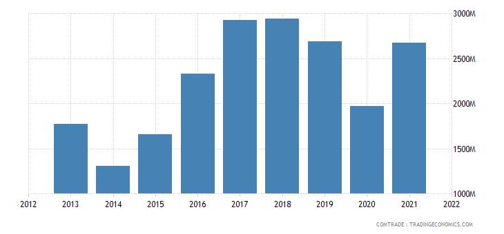 russia exports bulgaria