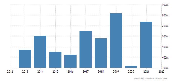 russia exports canada