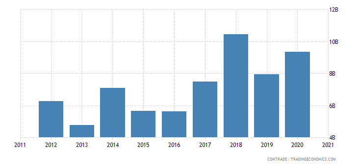 russia exports cereals