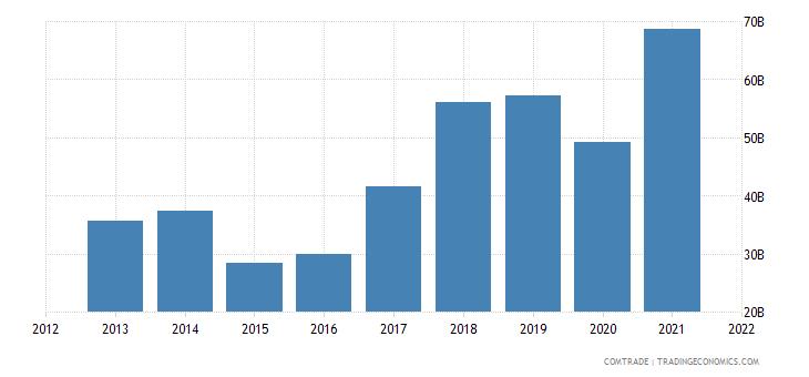 russia exports china