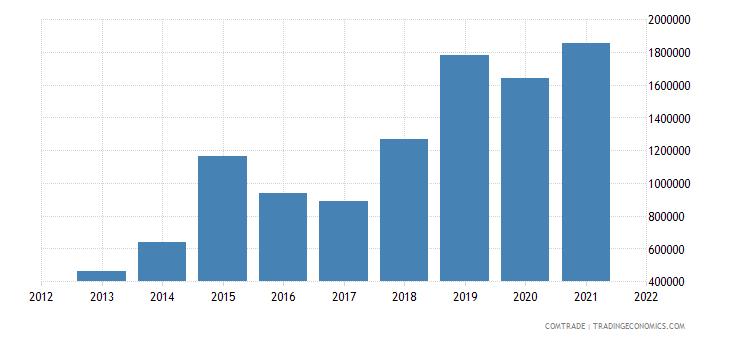 russia exports cork articles cork