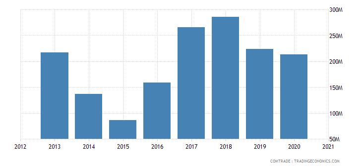 russia exports czech republic iron steel