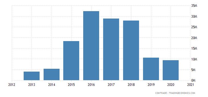 russia exports czech republic lead