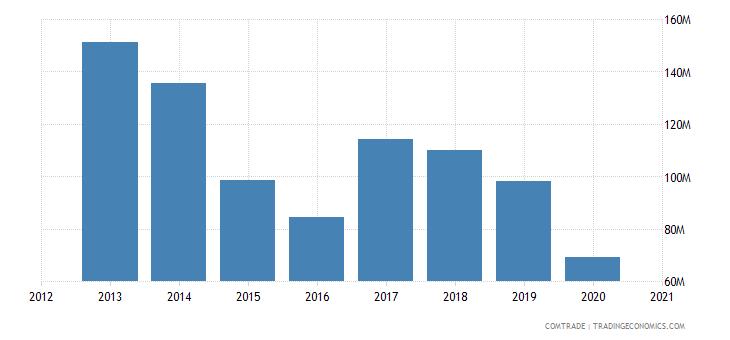 russia exports czech republic rubbers