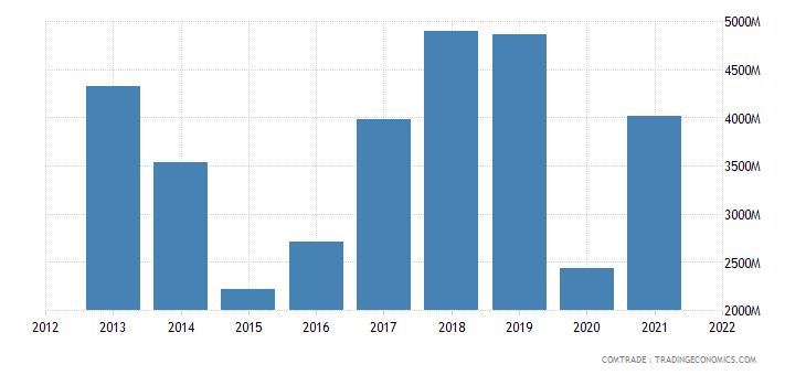 russia exports czech republic
