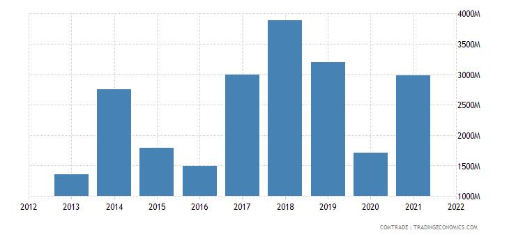 russia exports denmark