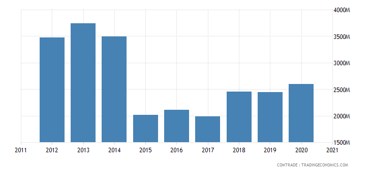 russia exports estonia