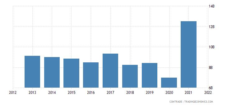 russia exports fertilizers