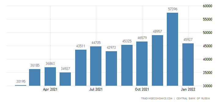 Russia Exports