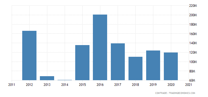 russia exports ghana
