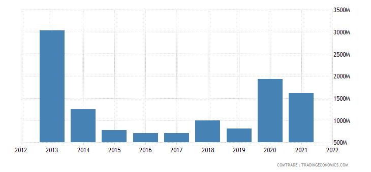 russia exports hong kong