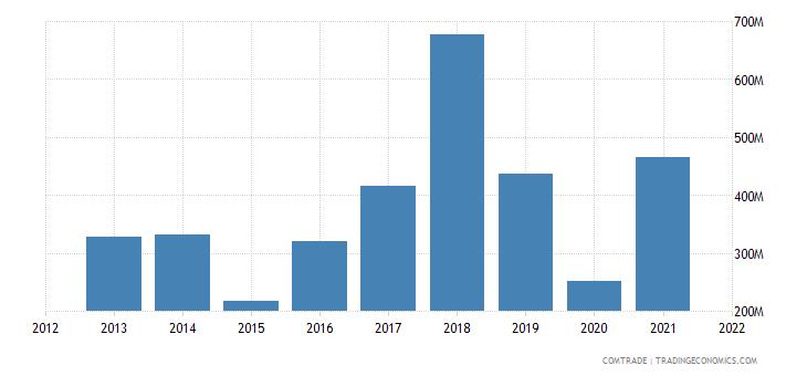 russia exports ireland