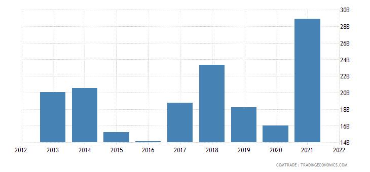 russia exports iron steel