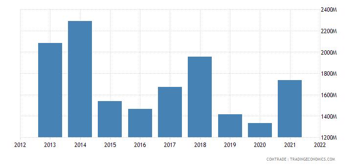 russia exports israel
