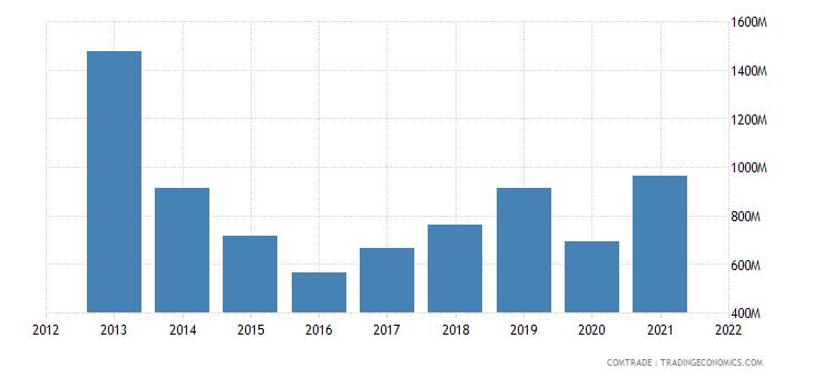 russia exports kazakhstan articles iron steel