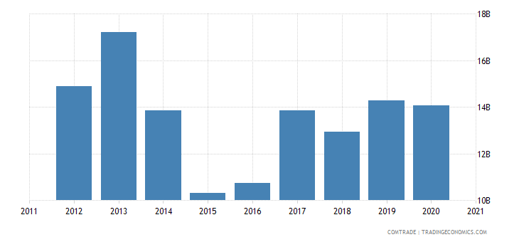 russia exports kazakhstan
