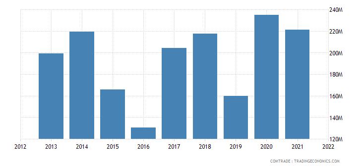 russia exports kenya