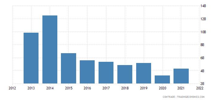 russia exports latvia