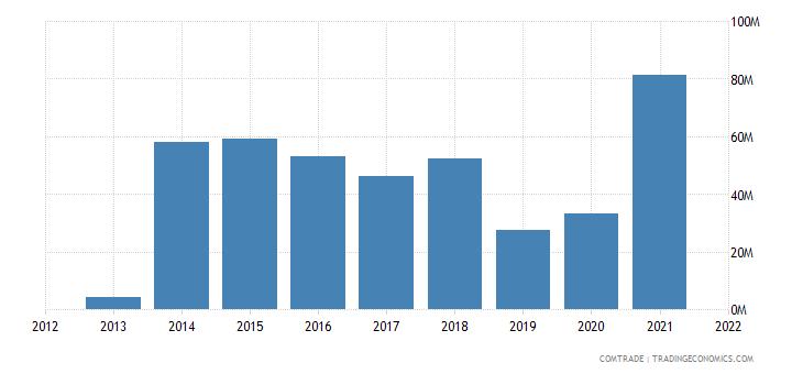 russia exports macedonia