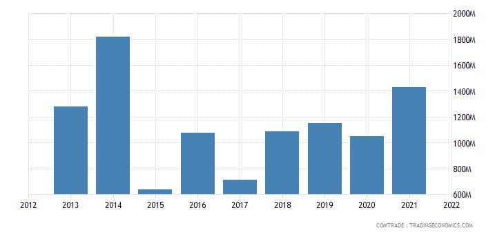 russia exports malaysia