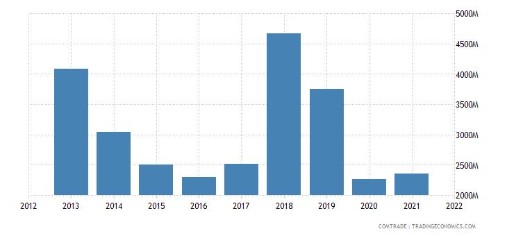 russia exports malta