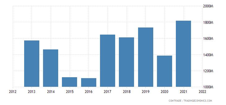 russia exports mongolia