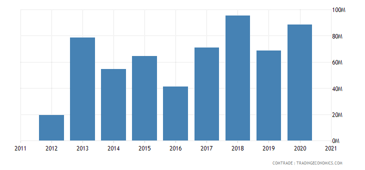 russia exports mozambique
