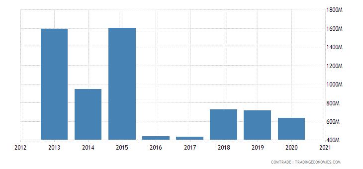 russia exports netherlands aluminum