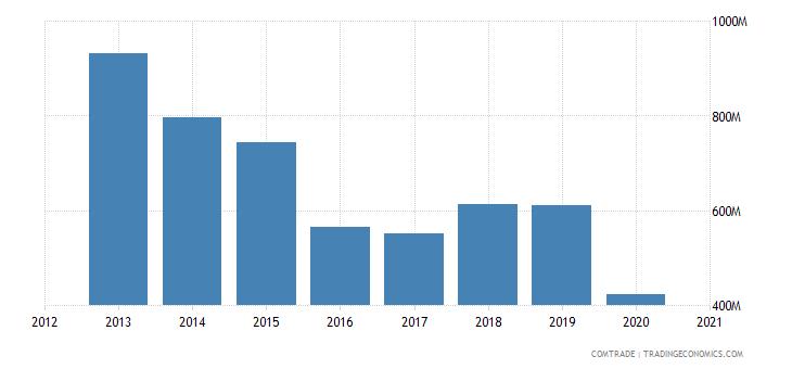 russia exports netherlands iron steel