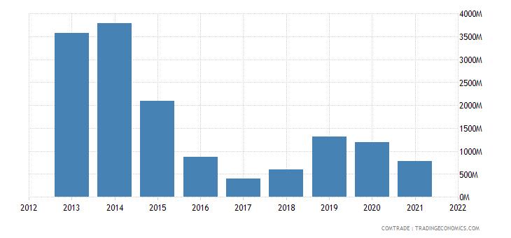 russia exports netherlands nickel unworked ought