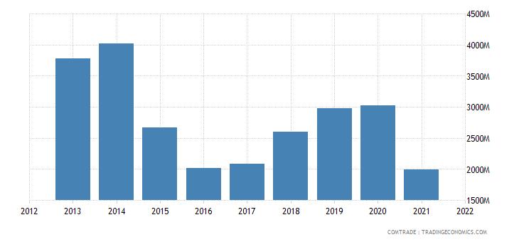 russia exports nickel