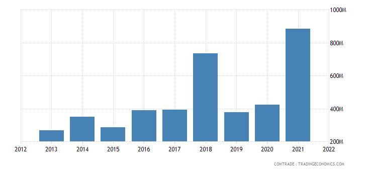 russia exports nigeria