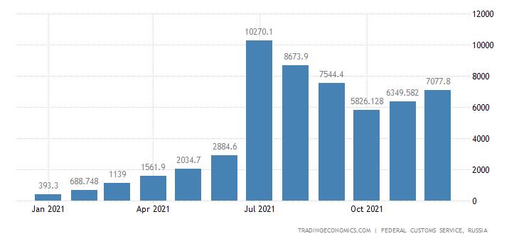 Russia Exports of Aluminum - Unwrought CMLV