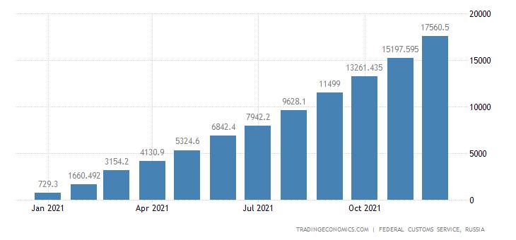 Russia Exports of Coal CMLV