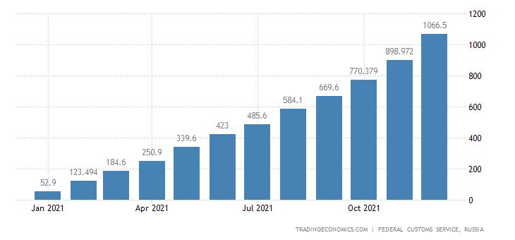 Russia Exports of Coke & Semi-coke of Coal CMLV